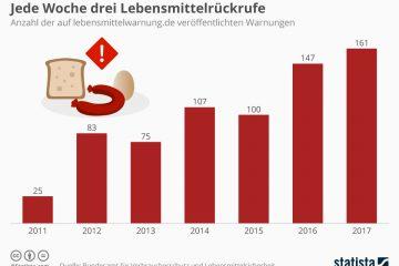Lebensmittelrückrufe steigen 1