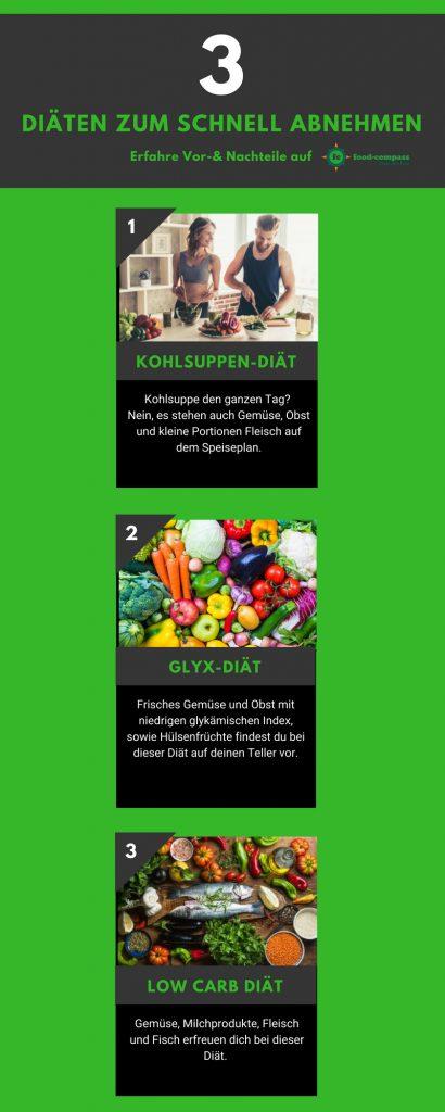 Schnell abnehmen mit einer Auswahl von verschiedenen Diäten
