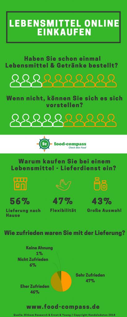 Infografik zu Lebensmittel Lieferdiensten und deren Service