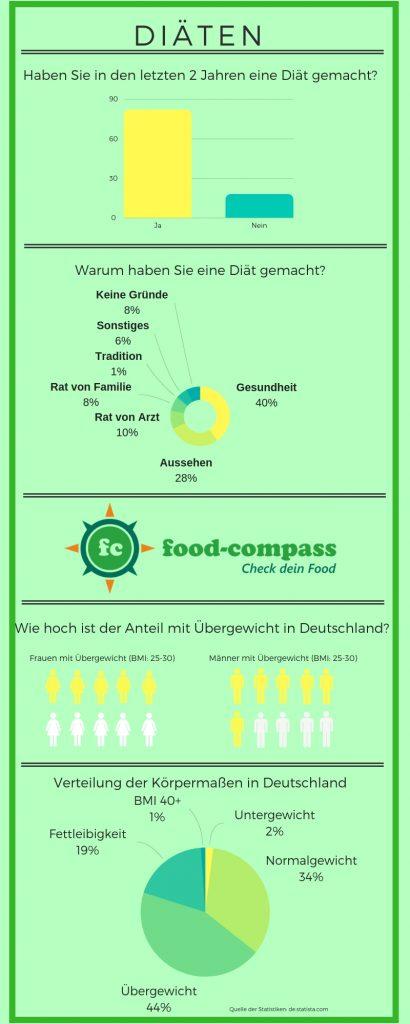 Eine Infografik über das Thema Diäten