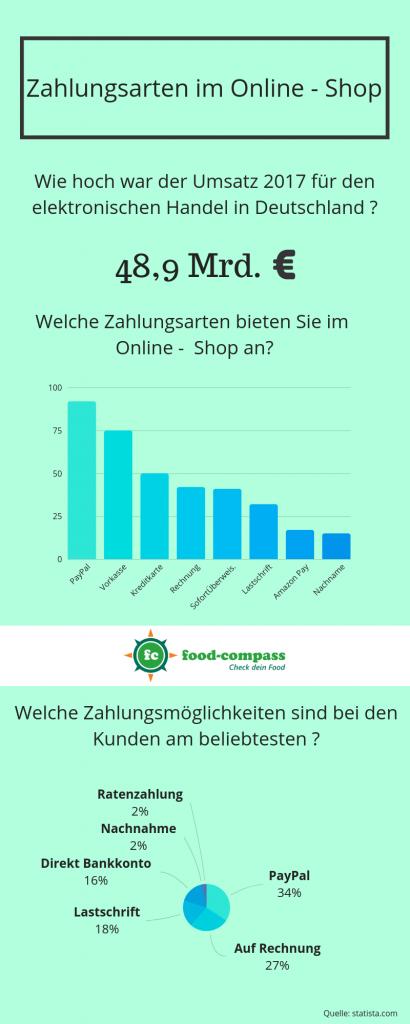 Infografik zum Thema Zahlungsarten in Deutschland